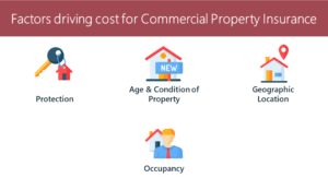 Factors Driving Commercial Property Insurance