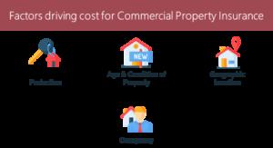 Factors Driving Commercial Property Insurance